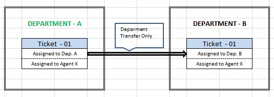 Department Transfer 01.jpg